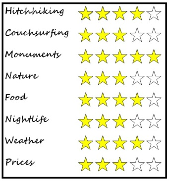 Segovia rating