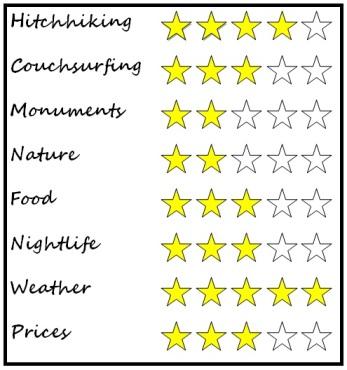 Malaga, Spain rating