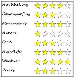 Salamanca rating