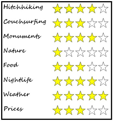 Salamanca rating