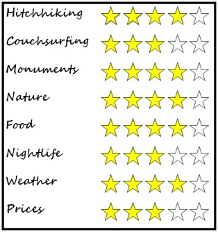 Granada rating