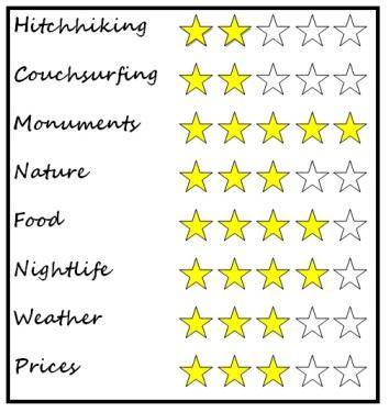 Sevilla rating