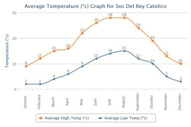 Sos del Rey Católico Average Temperatures