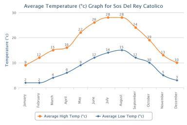 Sos del Rey Católico Average Temperatures