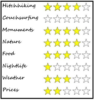 Sos del Rey Catolico, Spain rating
