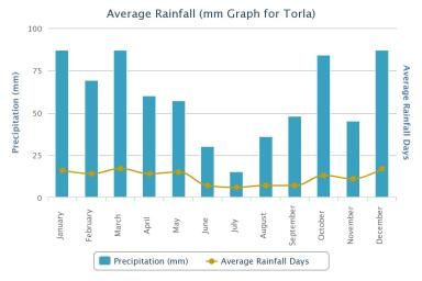 Torla average rainfall