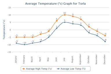 Torla average temperature