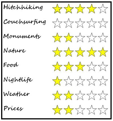 Torla rating